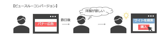 ビュースルーコンバージョンの行動イメージ
