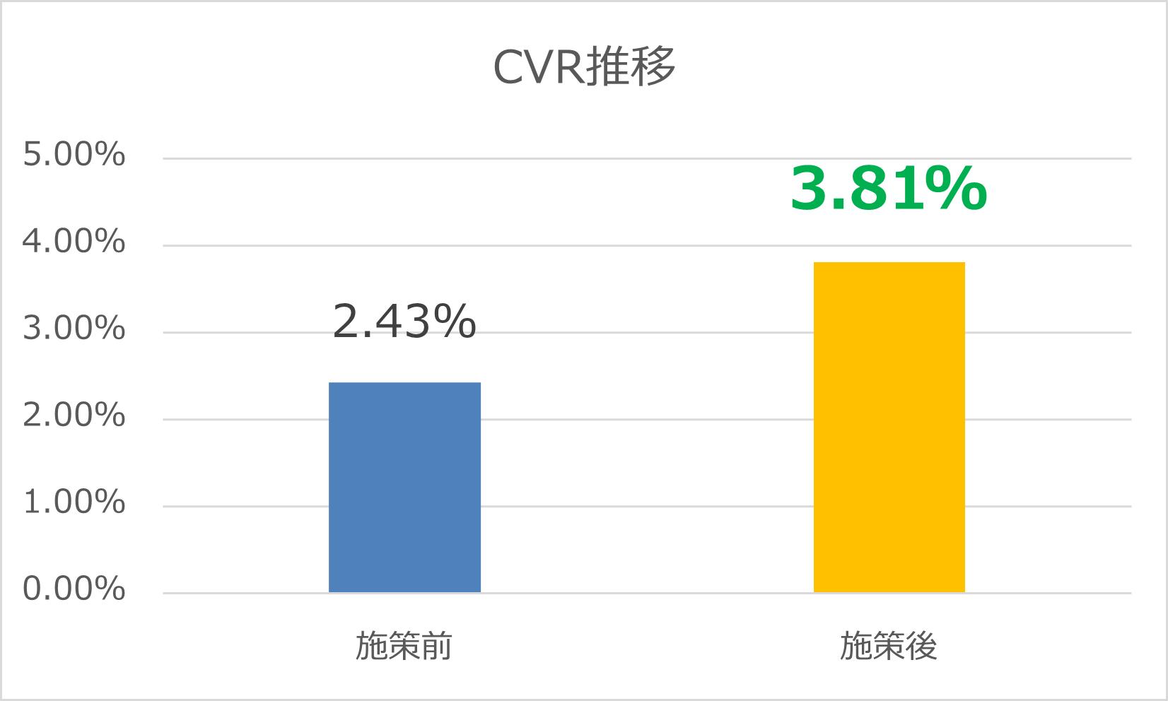 Indeed_CVRグラフ