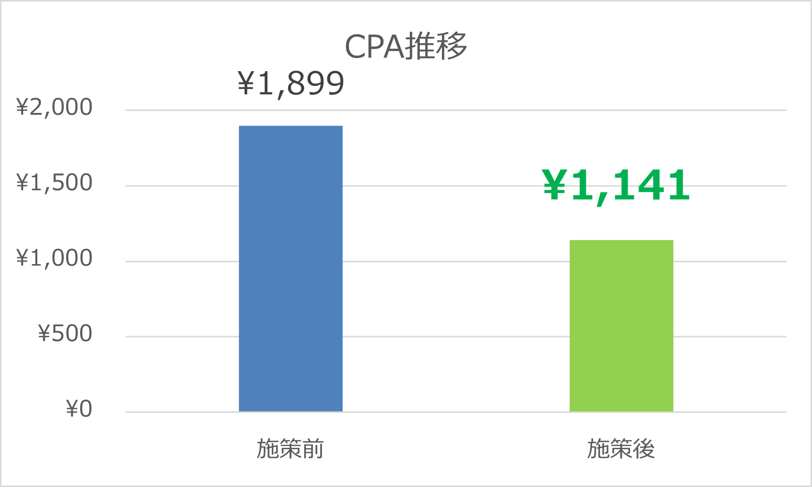 Indeed_CPAグラフ