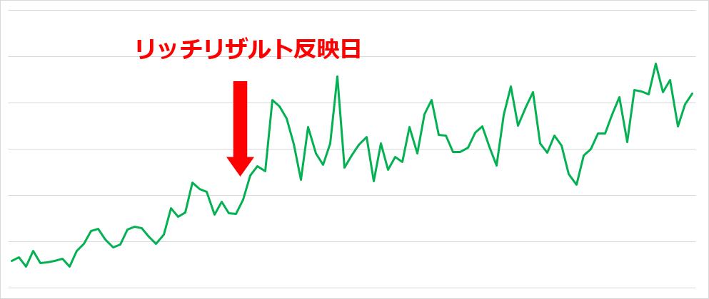 CTR改善のグラフ