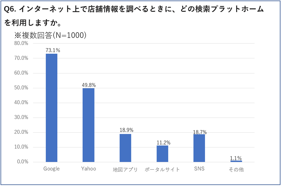 インターネット上の店舗情報検索で使用されるプラットフォームの割合グラフ