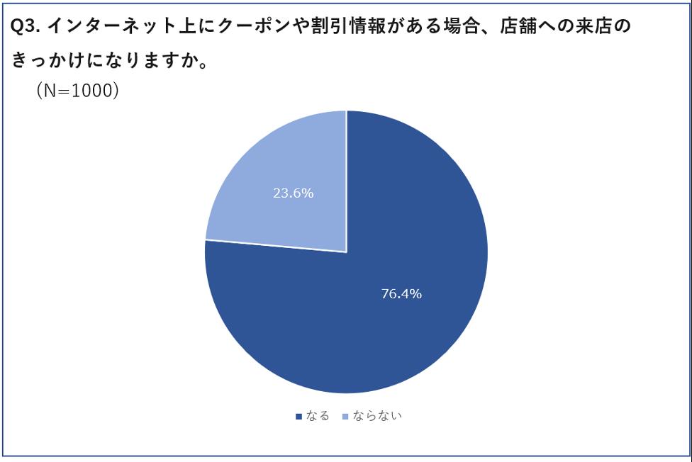 インターネット上にクーポンや割引情報がある場合、 店舗への来店のきっかけになると答えた人の割合グラフ